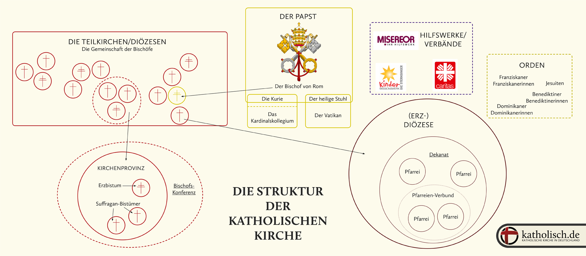 Aufbau Katholische Kirche