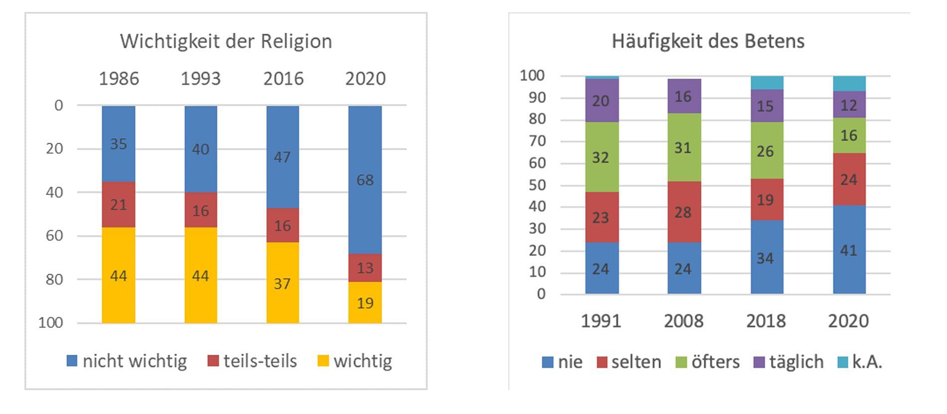 Wandel der Religiosität in Österreich in Zahlen